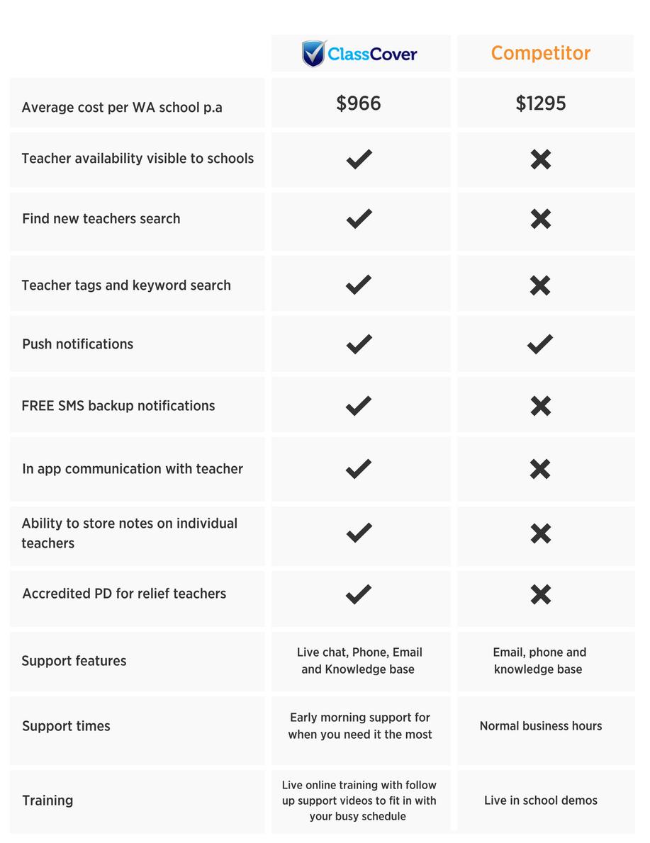 CC vs Competitor Comparison table