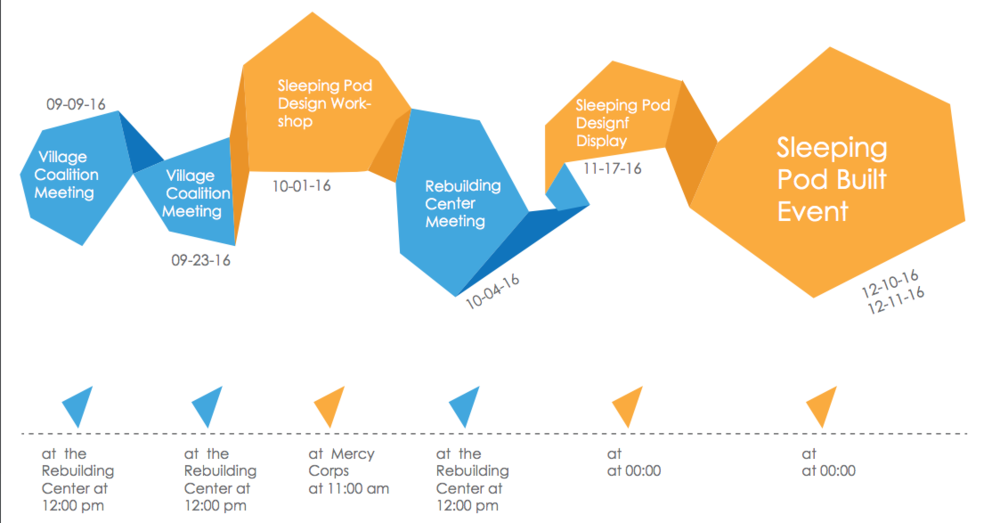 Here's our timeline for the design and implementation of sleeping pods, prepared by Partners On Dwelling, the design sub-committee of the Village Coalition.