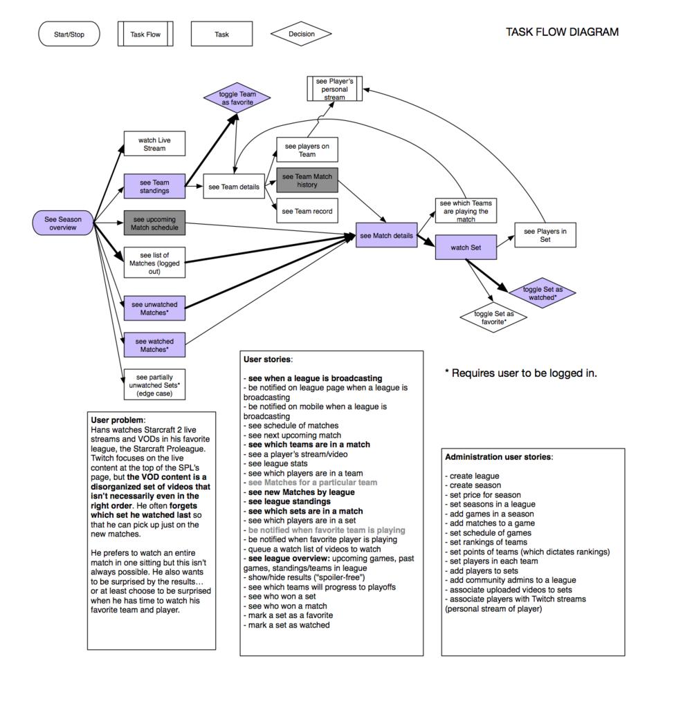 blog rob tapella : usability task flow diagram - findchart.co