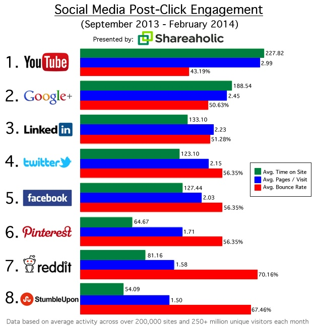 YouTube, Google+, and LinkedIn drive the most engaged social referrals to websites,  according to  a recent report from  Shareaholic .   In its analysis, the company examined the the average visit duration, pages per visit, and bounce rate for visitors referred to its network of 200,000+ websites from eight social media platforms: Facebook, Google+, LinkedIn, Pinterest, Reddit, Twitter, StumbleUpon, and YouTube.   On average, YouTube was the top performer across all three metrics, Shareaholic found. The video platform's referrals to websites have the lowest average bounce rate (43.19%), the highest pages per visit (2.99), and the longest visit duration (227.82 seconds).      Read more:  http://www.marketingprofs.com/charts/2014/24834/which-social-networks-deliver-the-most-engaged-users#ixzz2yq0OQZBt