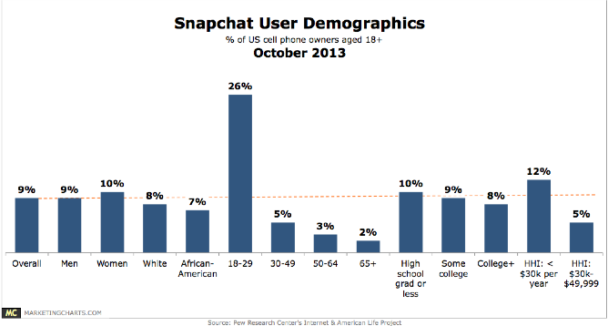 Interesting Demographics of Snapchat users. I bet the other 60% in the age group that isn't listed is under 18.