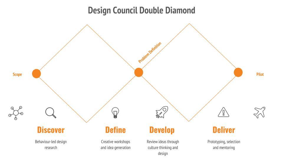 Design Thinking 101.jpg