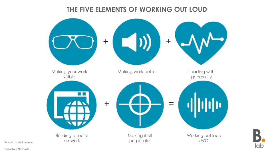 Paul    shared some thinking on the 'five elements of working out loud'.