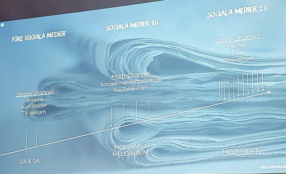 Bild från Social by Defaults föredrag.