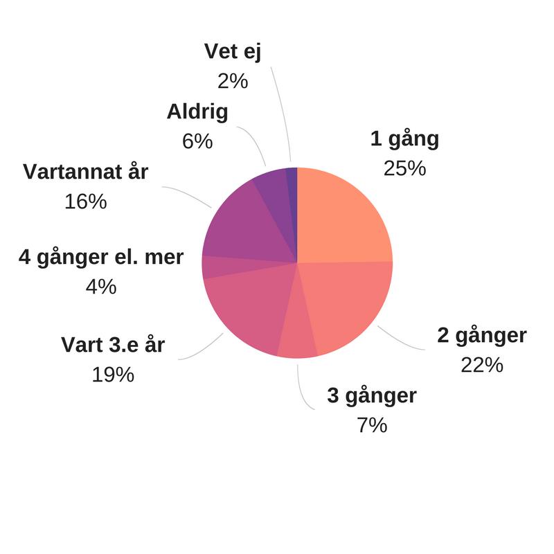 hur-ofta-reser-svenskar.png