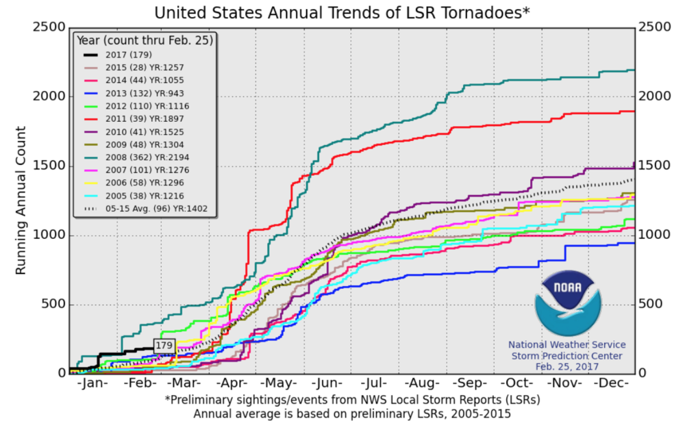 Agrible predicts higher risk for tornadoes in 2017 agrible inc the threat will move into the great plains and midwest as the severe threat migrates seasonally northward into the spring and early summer months publicscrutiny Gallery