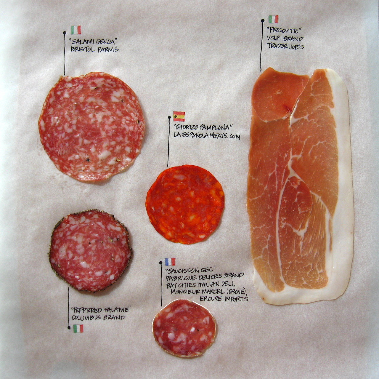 thingsorganizedneatly :      Charcuterie: A Study   Another study documenting Nicole Sylianteng's cured meat obsessions.