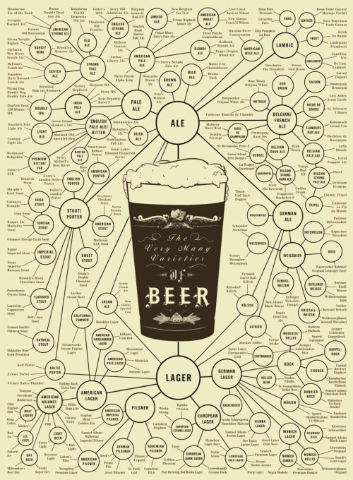 jonmkim :     I want one.     A great chart for learning about beer!