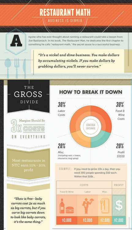 "fritesandfries :  Things to ponder over: Joe Bastianich's approach to restaurant profitability, via  Food + Tech Connect . For the people out there who do own and/or take care of a restaurant's numbers, what do you think?  I like that ""miscellaneous"" is covered because it's easy to forget about licenses, permits, lawyers, and little things like linens. Of course, these things vary by city and state."