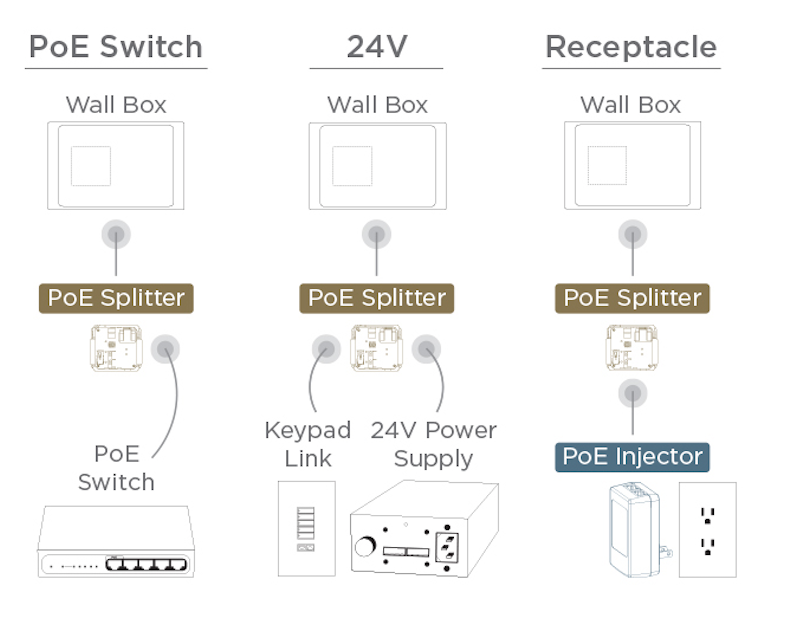 ?format=750w surface mount iport poe injector wiring diagram at panicattacktreatment.co