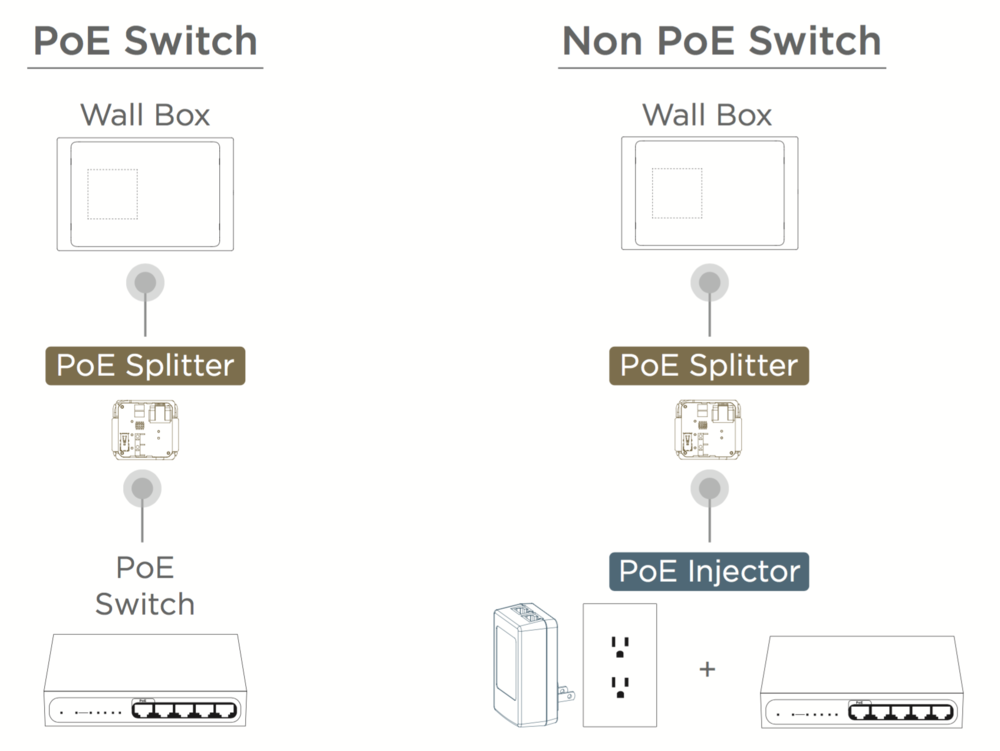 power and wiring iport a single cat5e or cat6 cable you can both power ipad and provide power and data to the surface mount buttons bezel a poe switch will provide the power