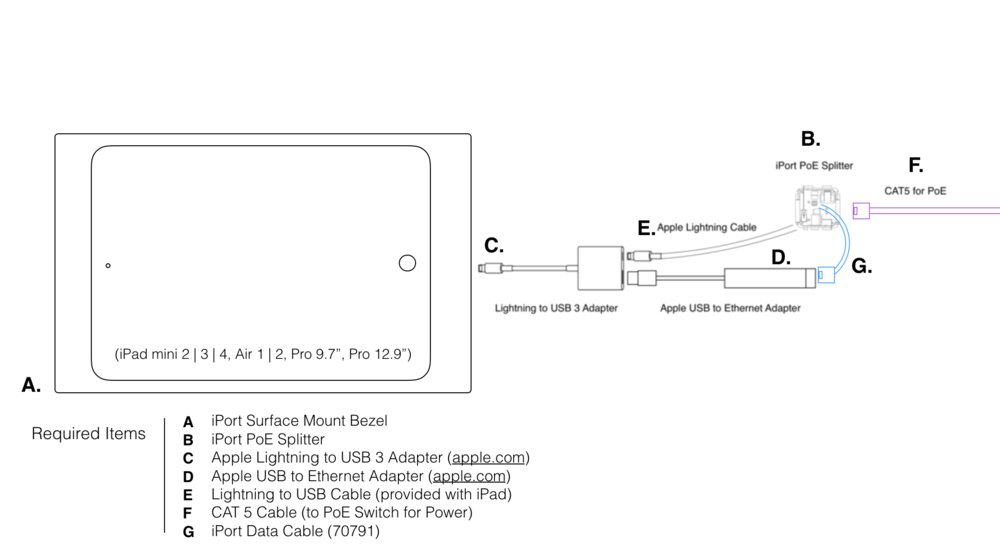 Surface Mount — IPORT on telephone to cat5 wiring diagram, vga to cat5 wiring diagram, usb to cat5 cable,