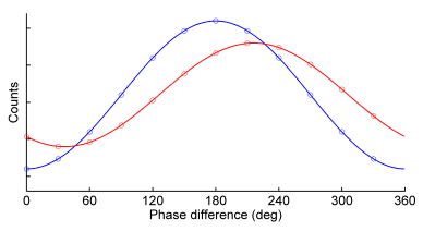 Figure 5. FD homodyne signal of the fluorescence emission (red), showing a phase lag phi and demodulation M with respect to the excitation light (blue), exactly as in the time domain (figure 2).