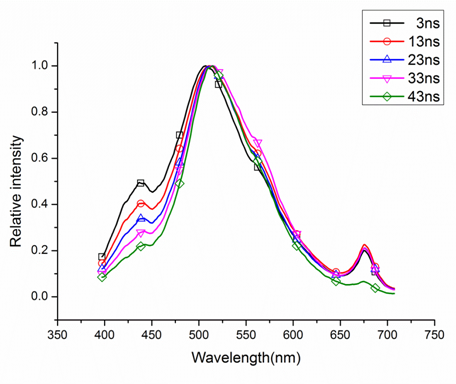 Figure 1. Different shapes of the LIF spectra of the rapeseed oil.