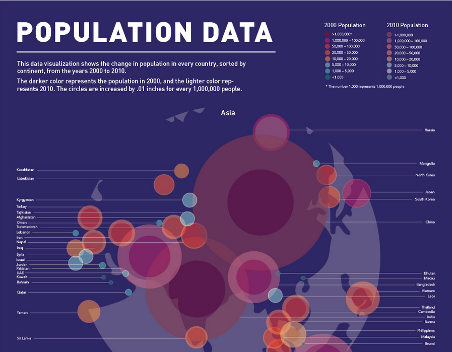 The explanation of the visualization system - the lighter circle represents the population size in 2000, and the lighter circle represents the change in 2010.