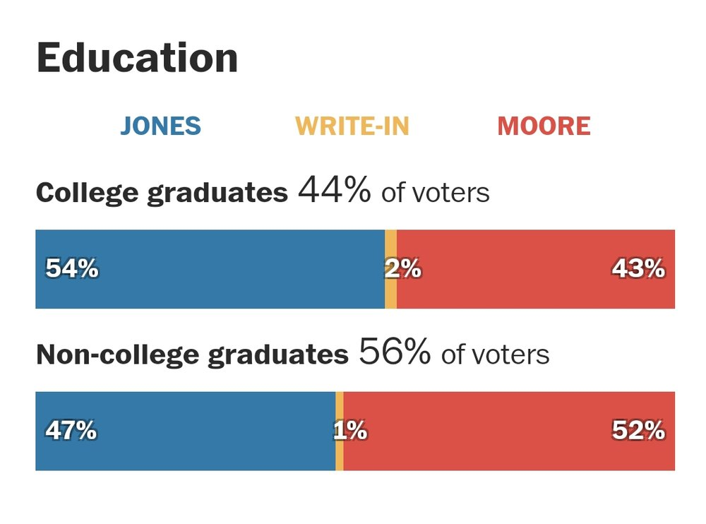 AL Sen race stats(3).jpg