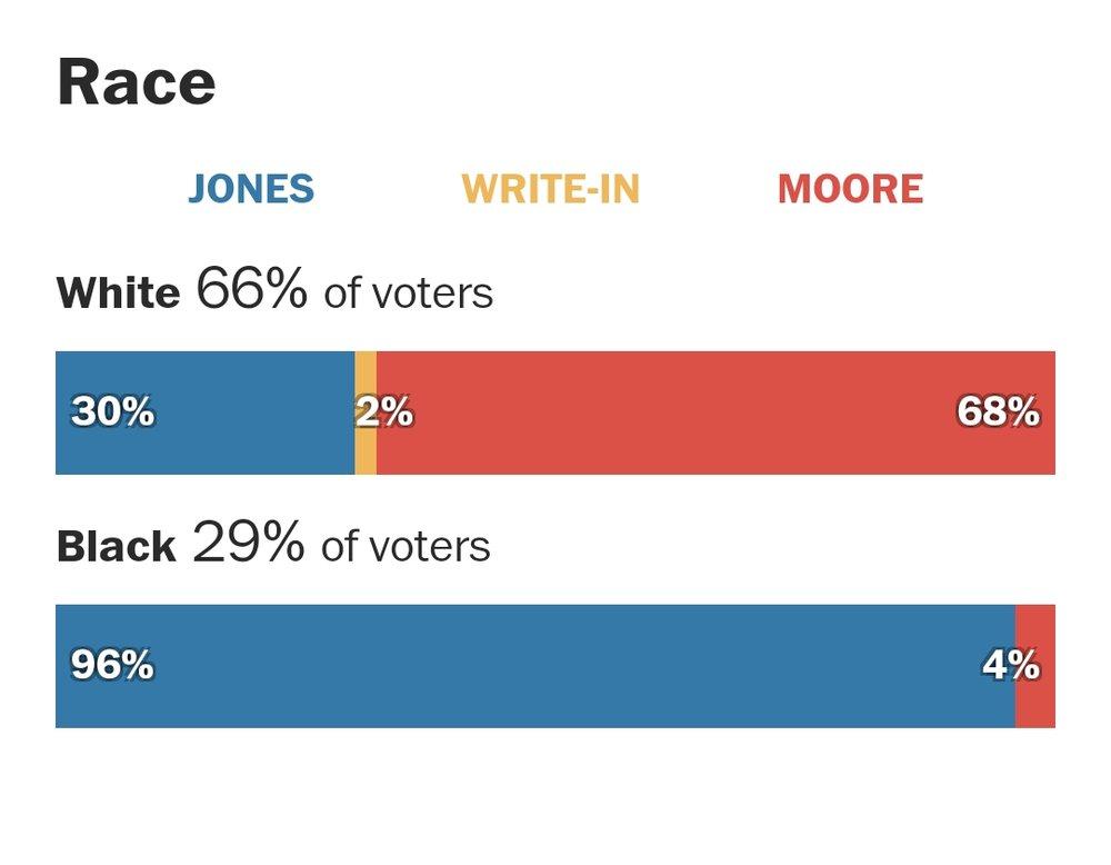 AL Sen race stats(2).jpg
