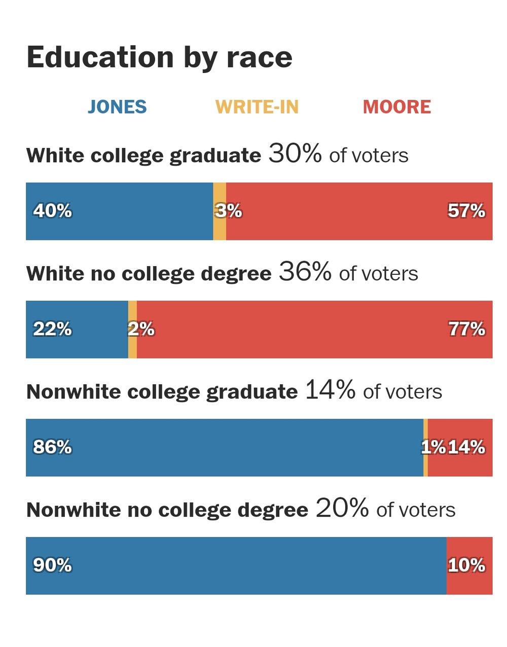 AL Sen race stats(1).jpg