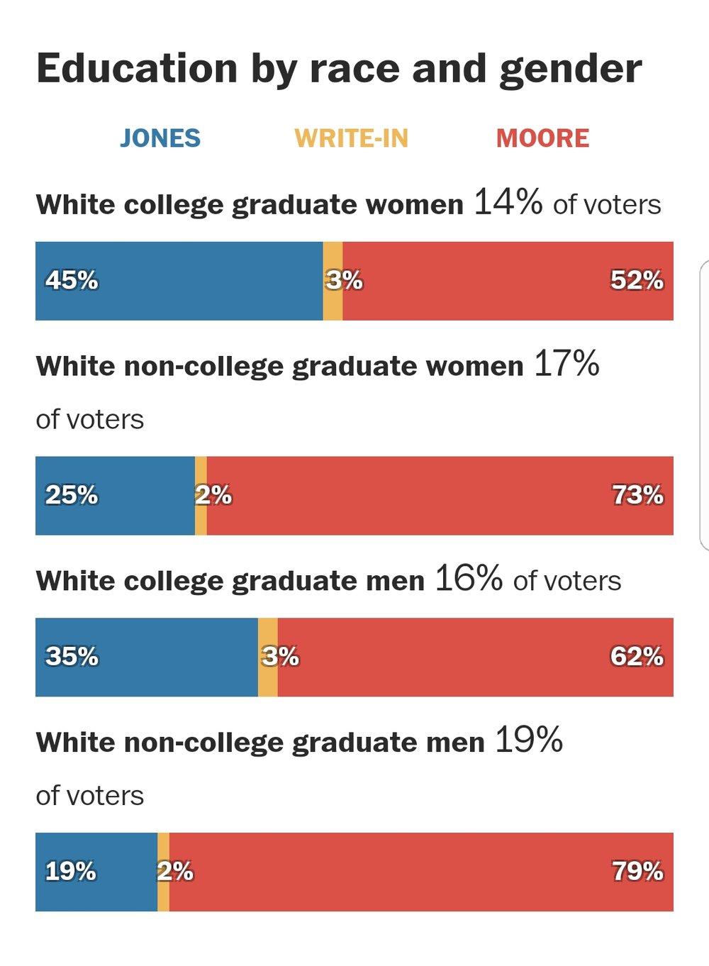 AL Sen race stats.jpg