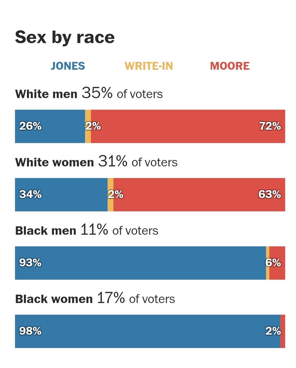 AL Sen race stats(4).jpg