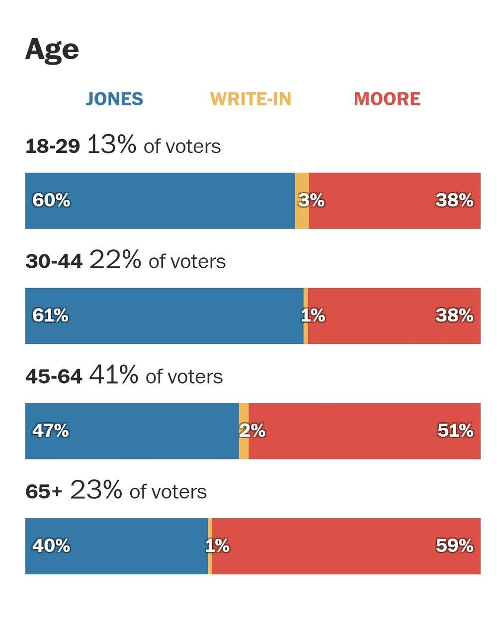 AL Sen race stats(5).jpg