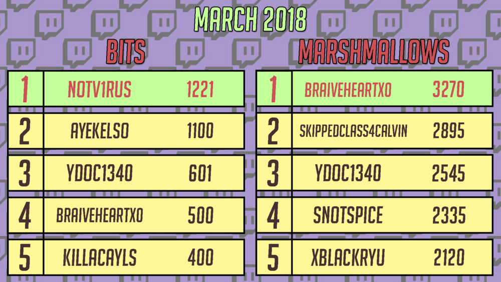 march 2018 leaderboard.png
