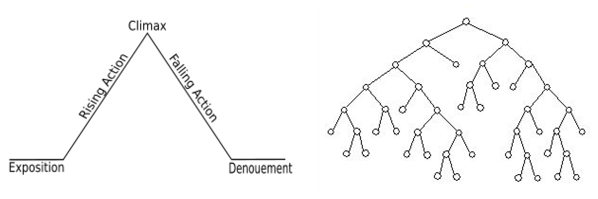 Linear Narrative versus Branching Narrative