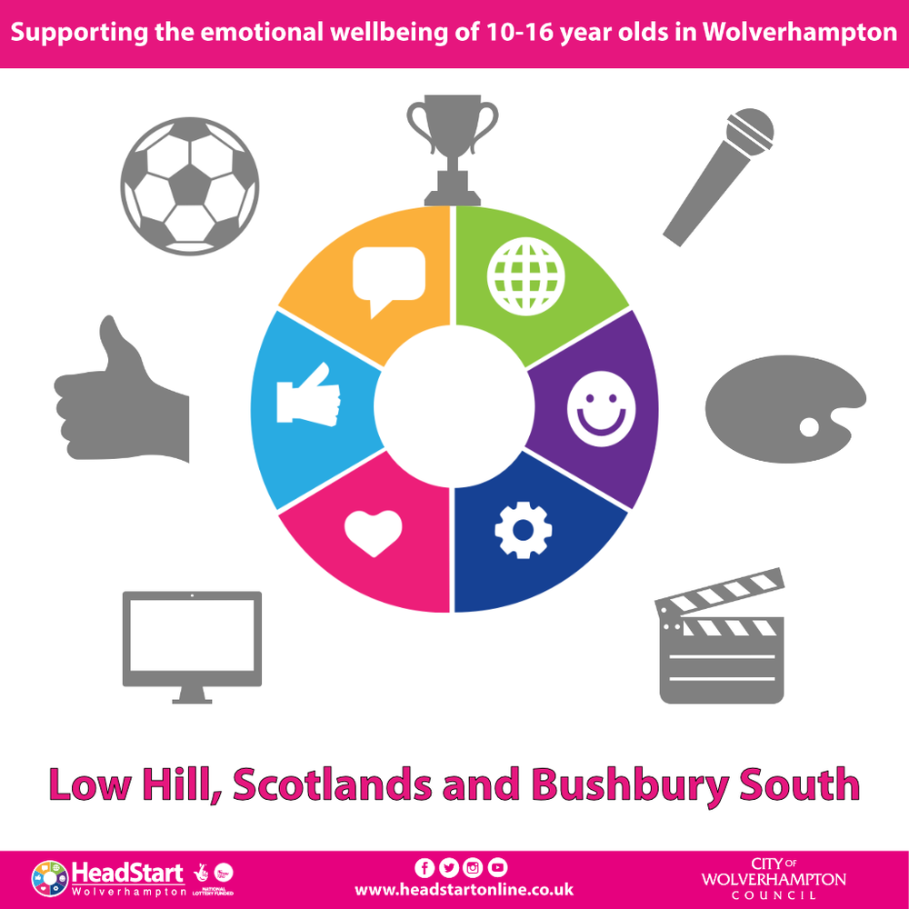 Activities and programmes in Low Hill, Scotlands and Bushbury South