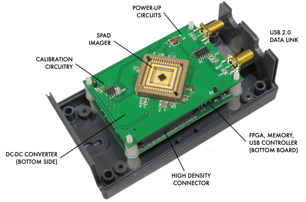 SPAD camera electronics