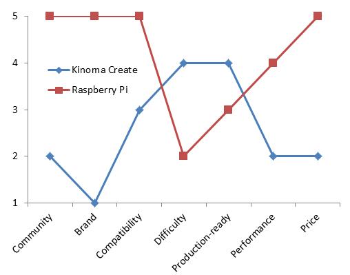 Kinoma Create vs Raspberry Pi comparison in my opinion(the higher the score, the better)