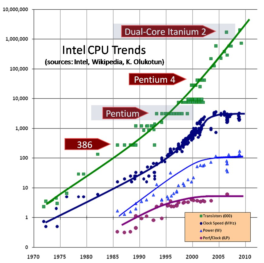 Intel CPU trends