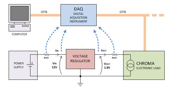Diagram of a setup used to measure a voltage regulator's efficiency. An example of a Python automation script using PyVISA can be found on my  GitHub .