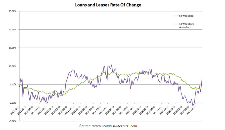 loans and leases.PNG