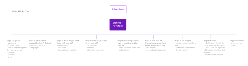 Sign up flow_Advertisers.png