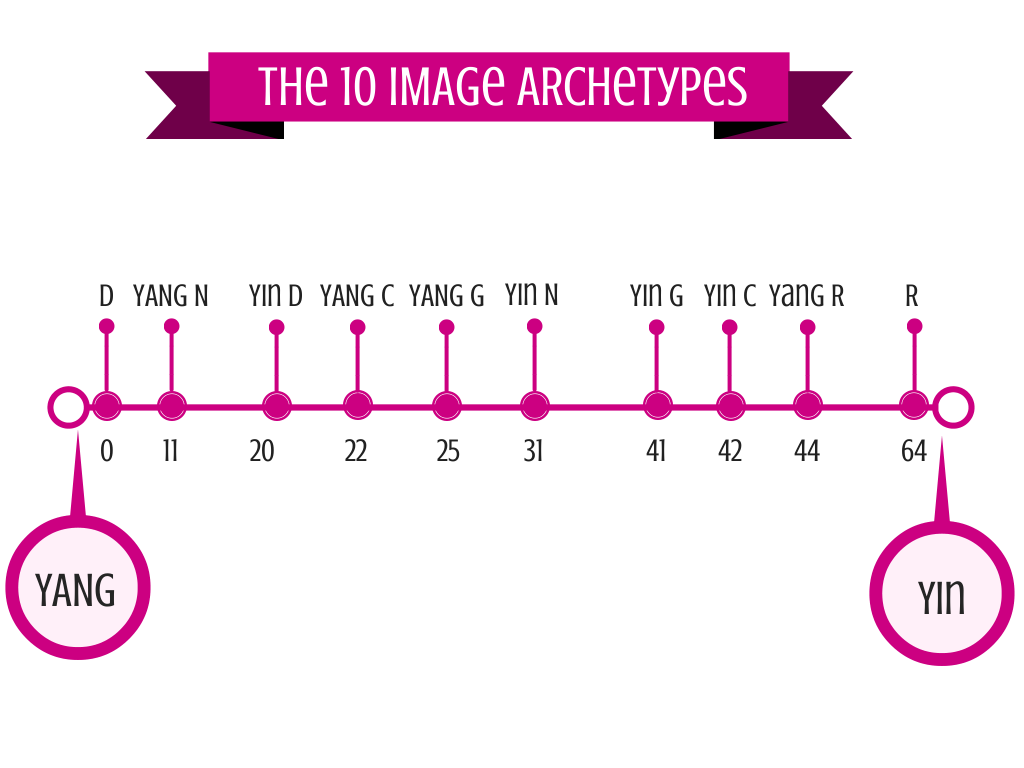 10 Types Chart
