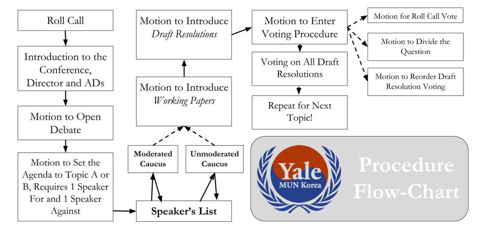 Flow Chart of Debate at YMUNK 2018 (1).jpg