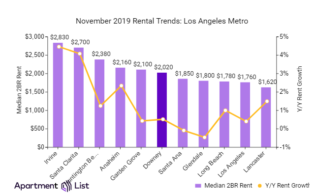 Rental Prices Continue Upward Climb In Downey The Downey Patriot