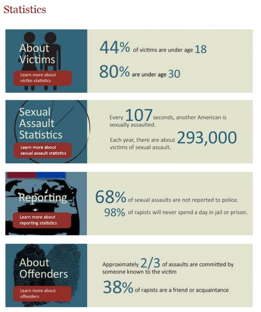 The statistics on sexual assault are alarming.  Most of these statistics are true to me.  Due to circumstances beyond my control (I was unconscious) my rape was reported to police and because he had ,ultiple vicyims he went to jail.  Read my story at www.ptsdchick.com