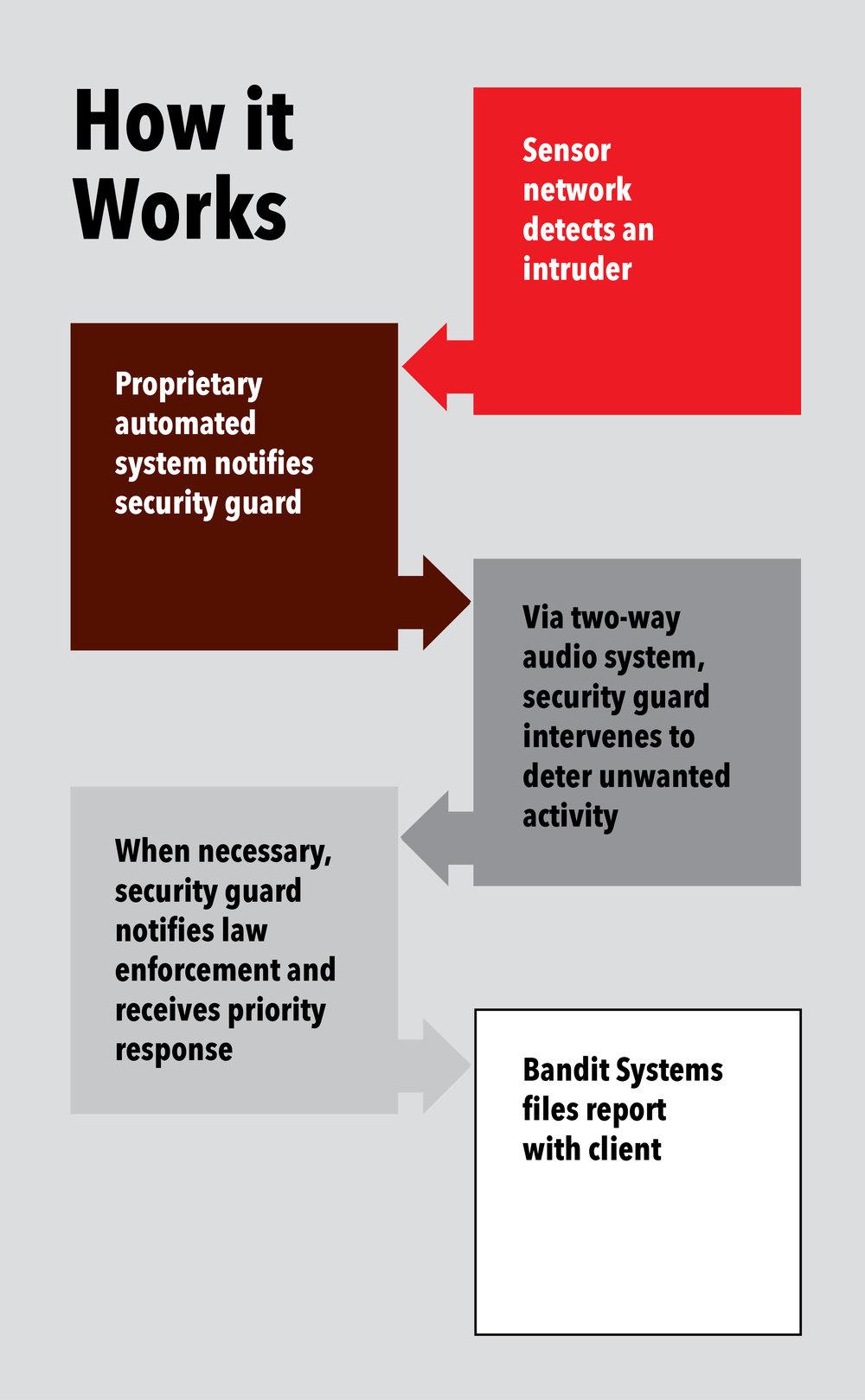Bandit Systems - chart.jpg
