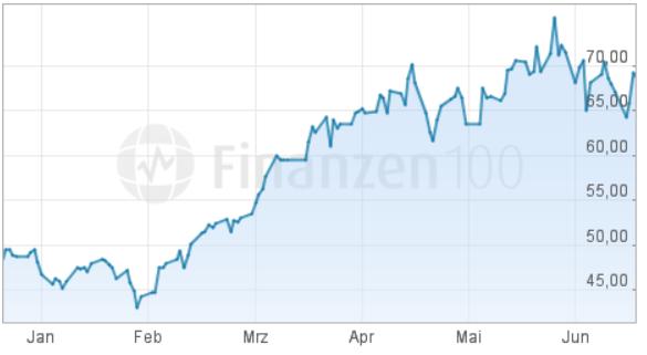 Seit Februar startet die Aktie des Wettprotals eine fulminante Aufholjagd.