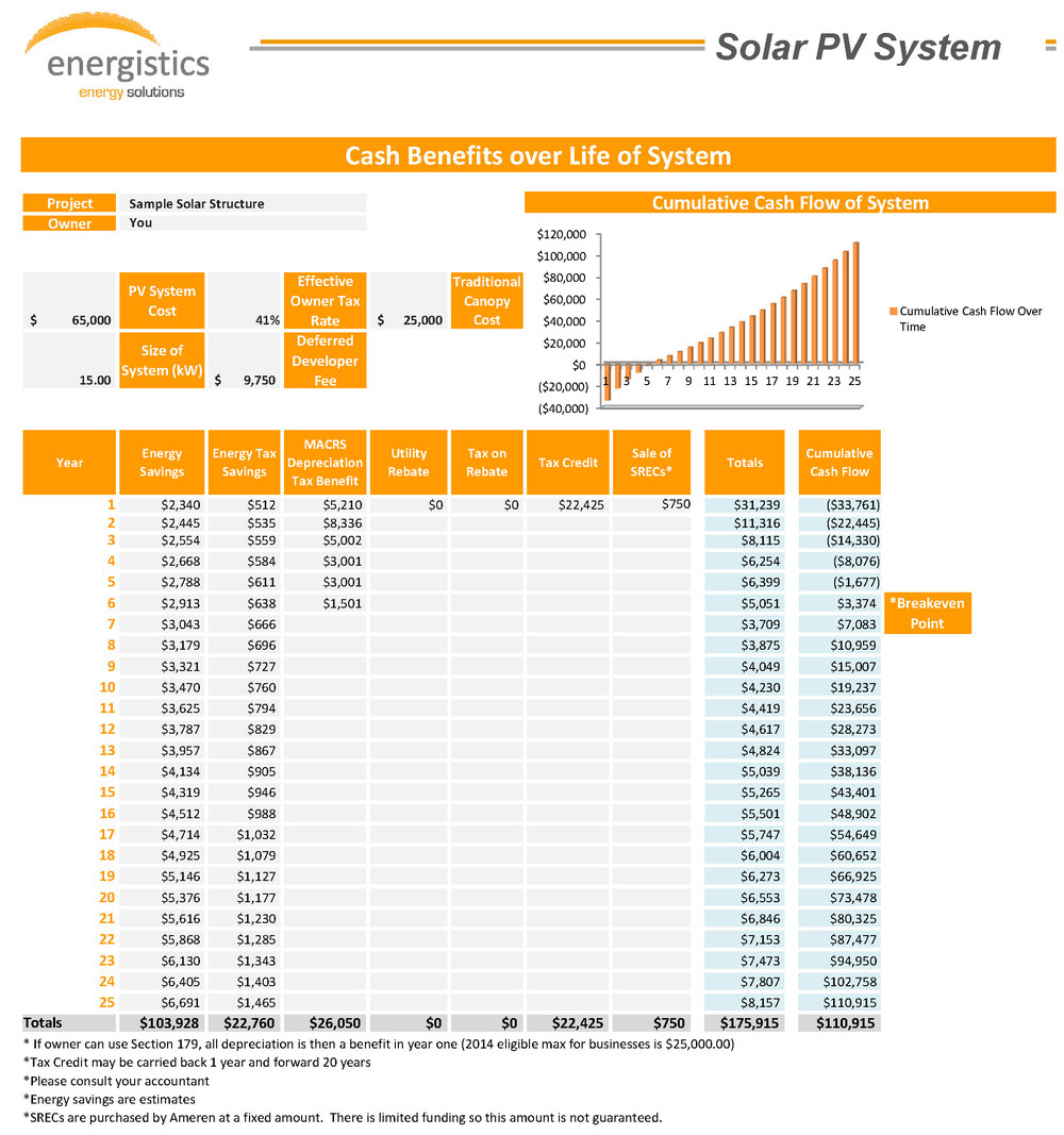 Sample Solar Structure Payback - Click to Expand