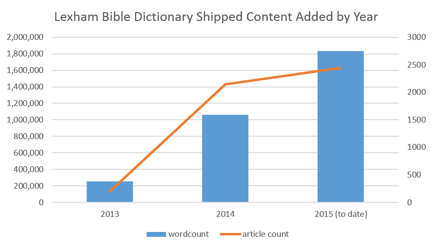 Word count and article count added to the Lexham Bible Dictionary by year, since 2013.