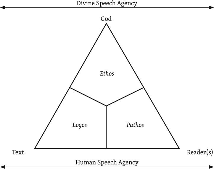 Theological Rhetorical Hermeneutics: Redefining the Triangle