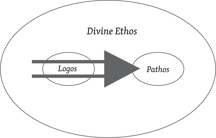 The Flow of Theological Rhetorical Hermeneutics