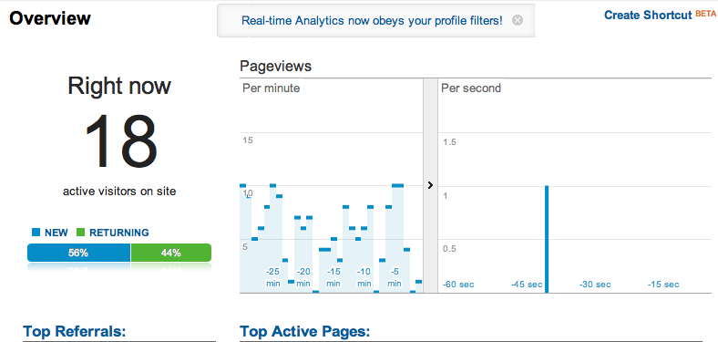 Google Real Time Analytics