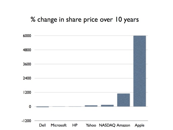 Share prices 001