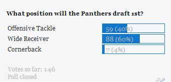 Panthers 2014 Draft