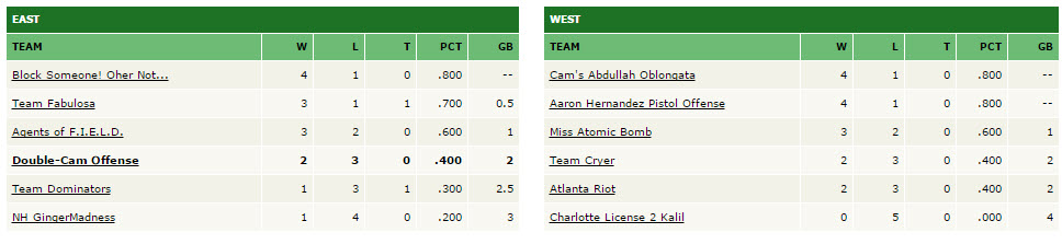 Week 5 standings - Muhammed League