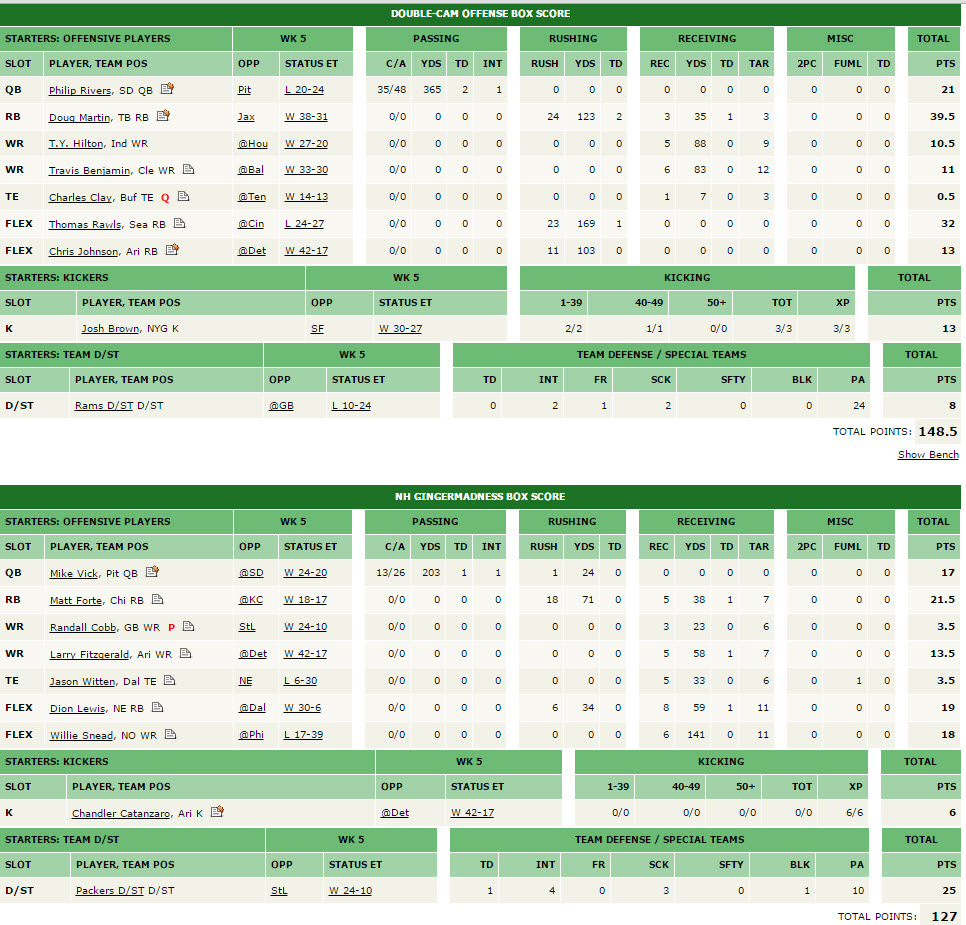 Top FP boxscore, week 5, league Muhammed