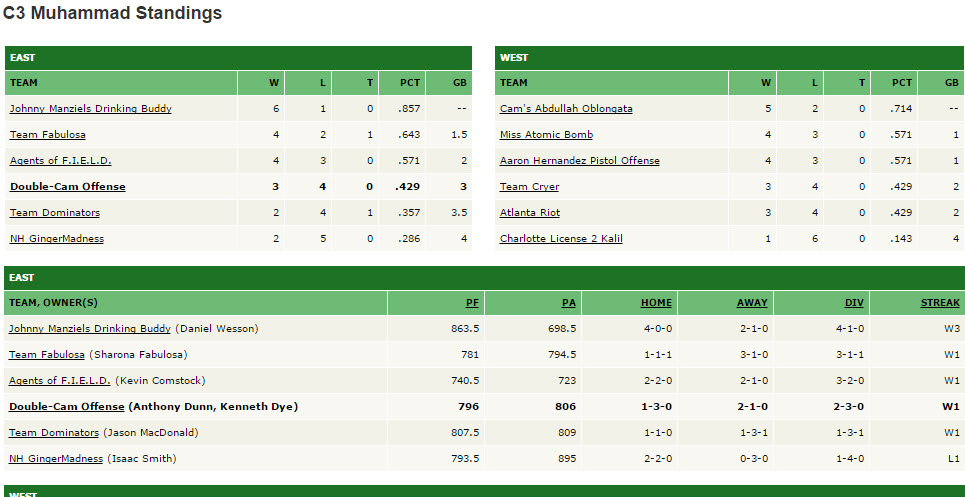 League Muhammed standings wk 7